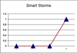 smart_storms_hockeystick
