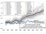 models_vs_measurements