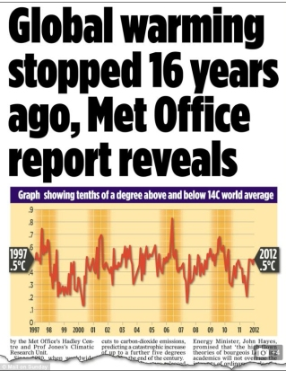 temperature_graph1997-2012